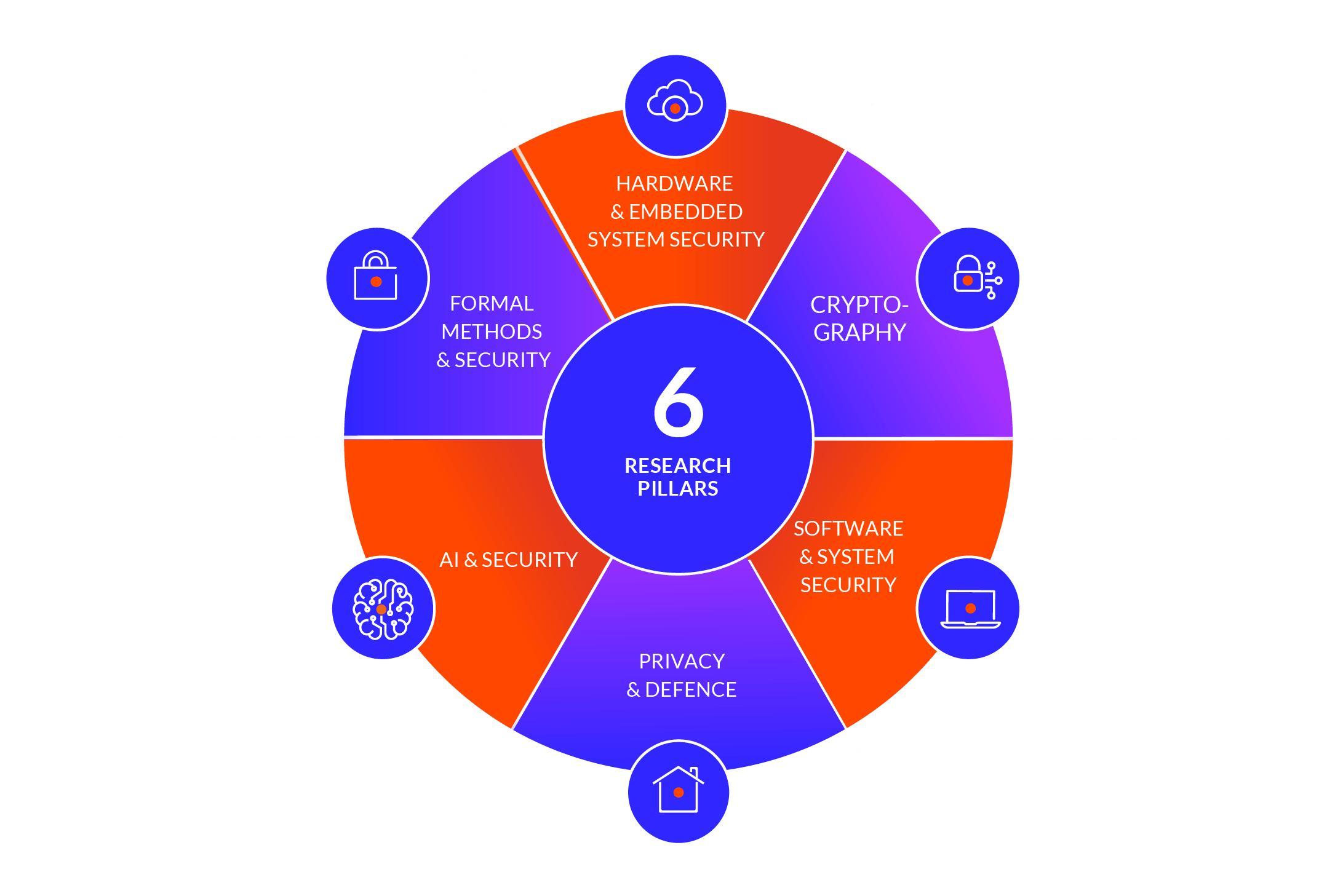 6 Research Pillars