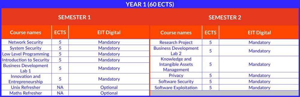 Mccc Master Eitdigital Cyberschool